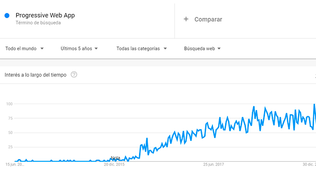 grafica-tendencia