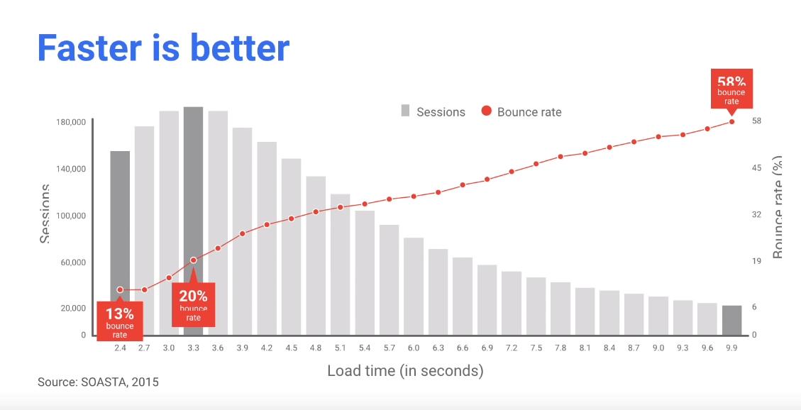 porcentaje de rebote progressive web app