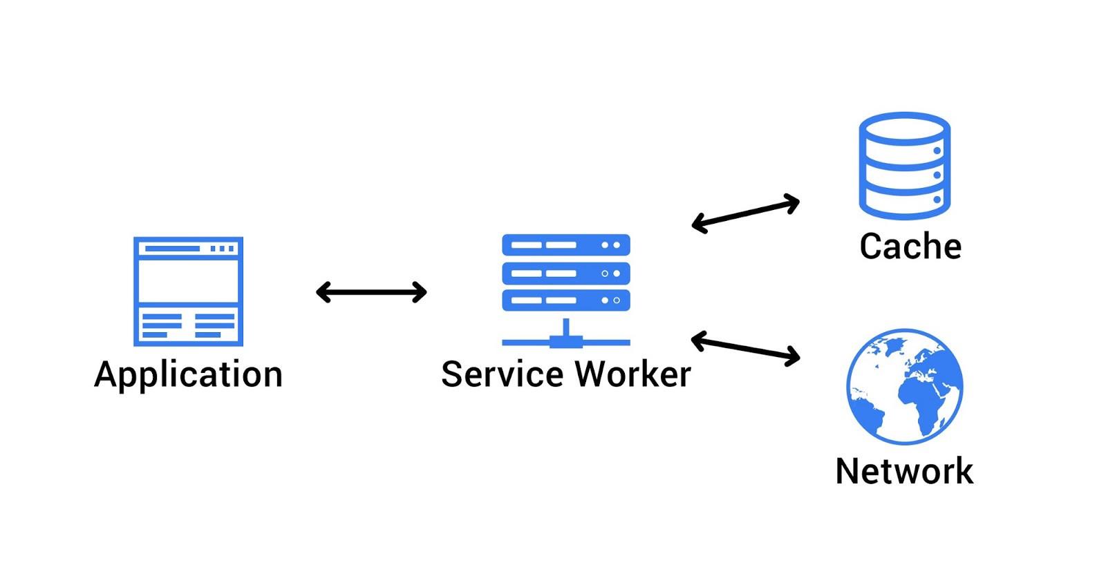 Service-worker